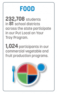 Extension food programs by the numbers